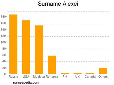 Surname Alexei