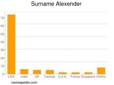 Surname Alexender
