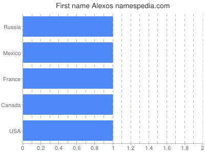 Given name Alexos