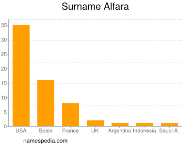 Surname Alfara