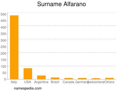 nom Alfarano