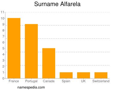 Surname Alfarela