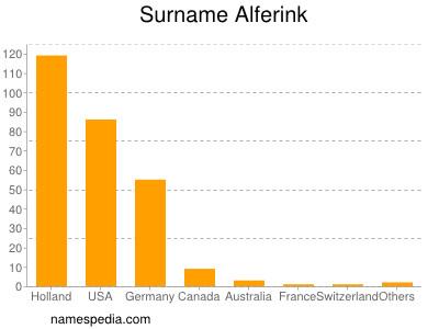 Surname Alferink