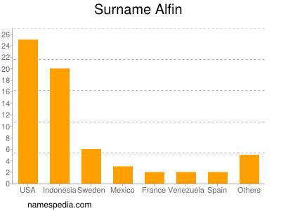 Surname Alfin