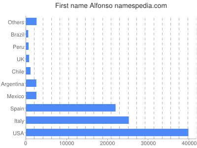 Given name Alfonso