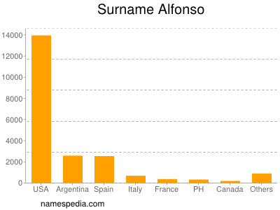 Surname Alfonso