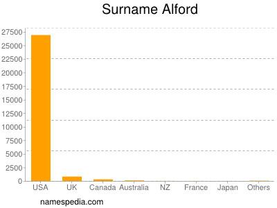 Surname Alford