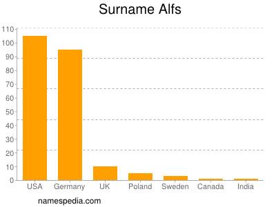 Surname Alfs