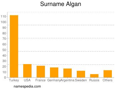 Surname Algan