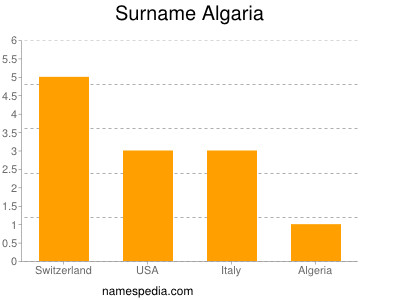 Surname Algaria