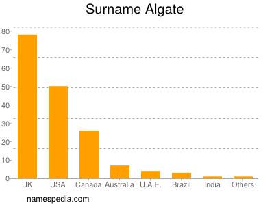 Surname Algate