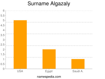 Surname Algazaly
