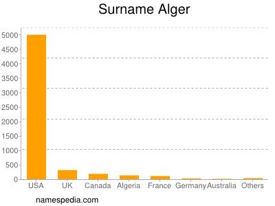 Surname Alger