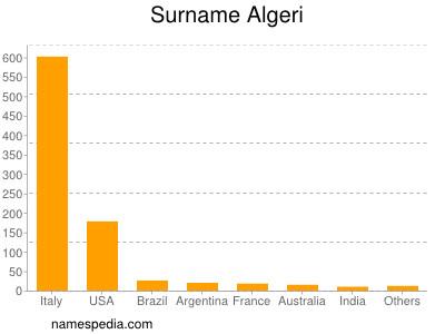 Familiennamen Algeri