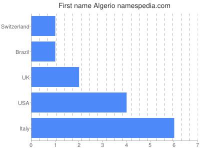 Given name Algerio