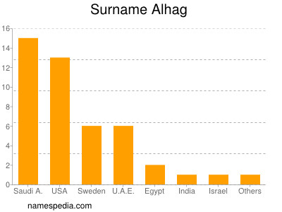 Surname Alhag