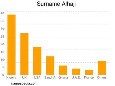 Surname Alhaji