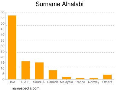 Surname Alhalabi