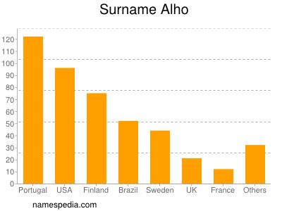 Surname Alho