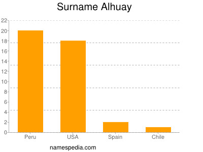 Surname Alhuay