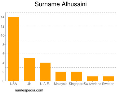 Familiennamen Alhusaini