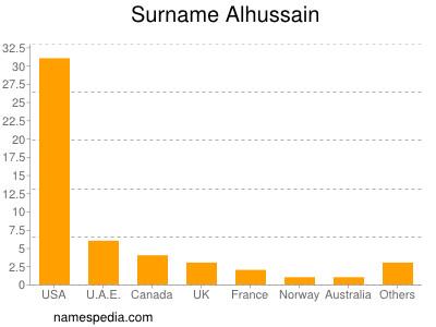 Surname Alhussain