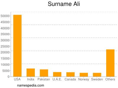 Surname Ali