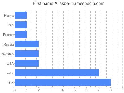Given name Aliakber