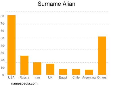 Surname Alian
