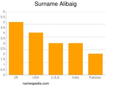 Surname Alibaig