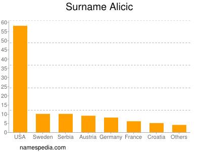 Surname Alicic