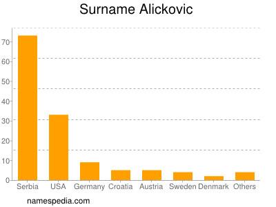 Surname Alickovic