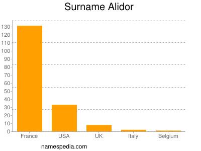 Surname Alidor