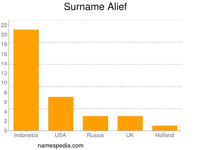 Familiennamen Alief