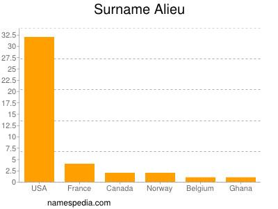 nom Alieu