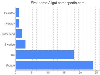 Given name Aligul
