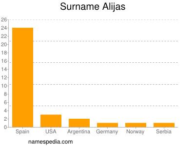 Surname Alijas