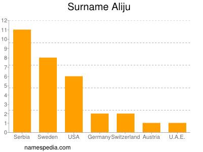 Surname Aliju