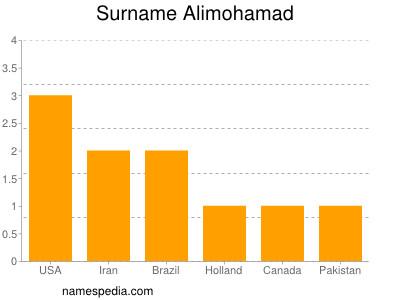 Surname Alimohamad