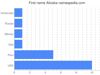 Given name Alioska