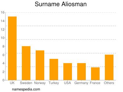 Surname Aliosman