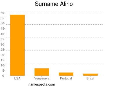 Surname Alirio