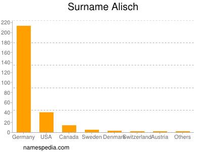Surname Alisch