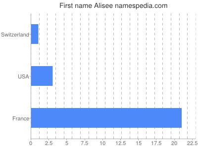 Given name Alisee