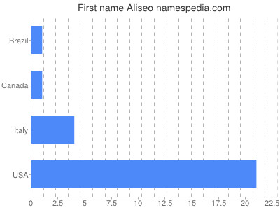 Given name Aliseo