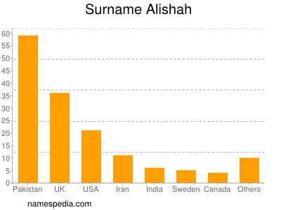 Surname Alishah