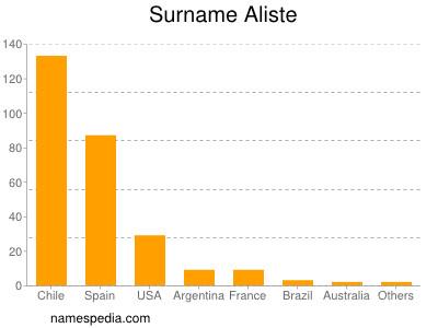 Surname Aliste