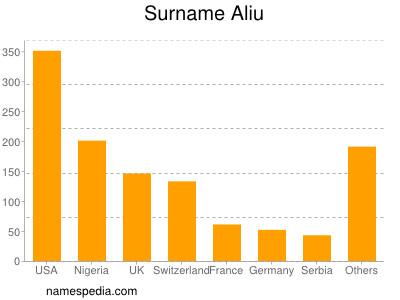 Surname Aliu