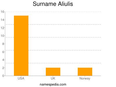 Surname Aliulis