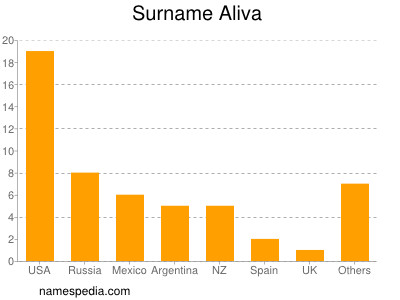 Surname Aliva
